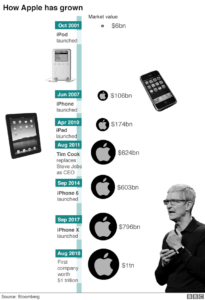 How Apple has grow 205x300 Apple fa la storia: vale oltre mille miliardi di dollari Romano Pisciotti