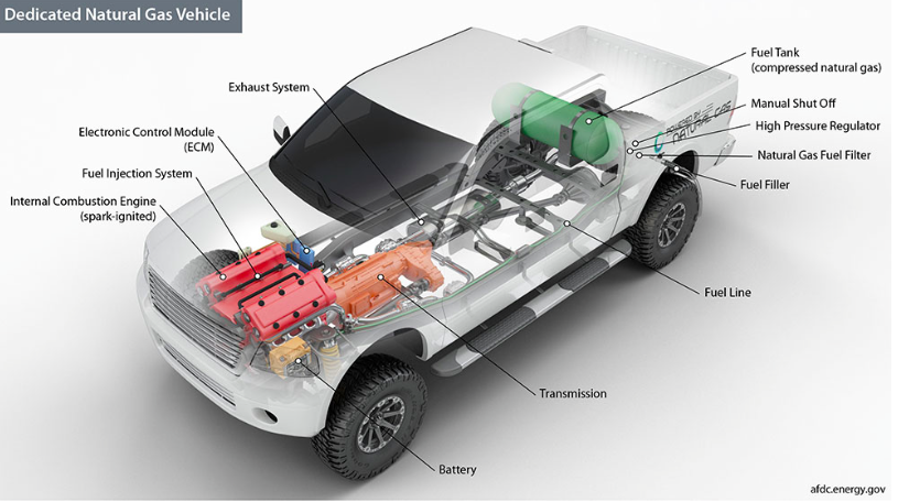 How Do Natural Gas Vehicles Work?